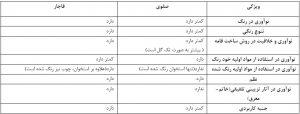 جدول 3: تطبیق کمی و کیفی خاتمکاری دوره صفوی و قاجار